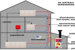 centrale-verwarming-huis